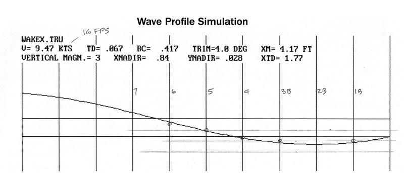 Stepped-hull sailing cat wake simulation