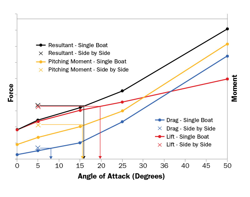 Angle of Attack Two Boats