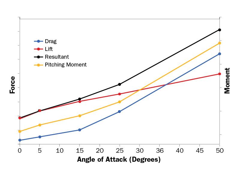 Angle of Attack Single Boat