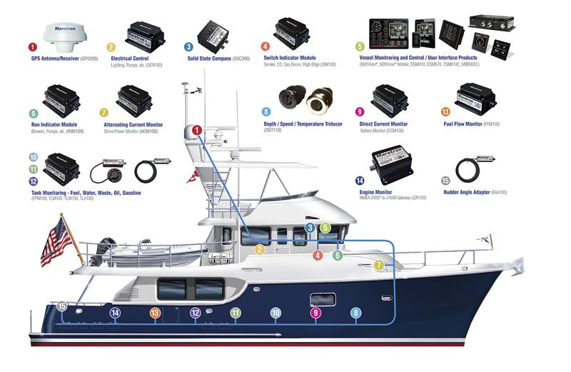 Maretron Integration with NMEA 2000